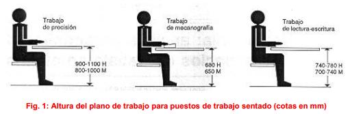 3 ideas para hacer tu oficina ergon mica el blog de sillas for Medidas ergonomicas de un escritorio